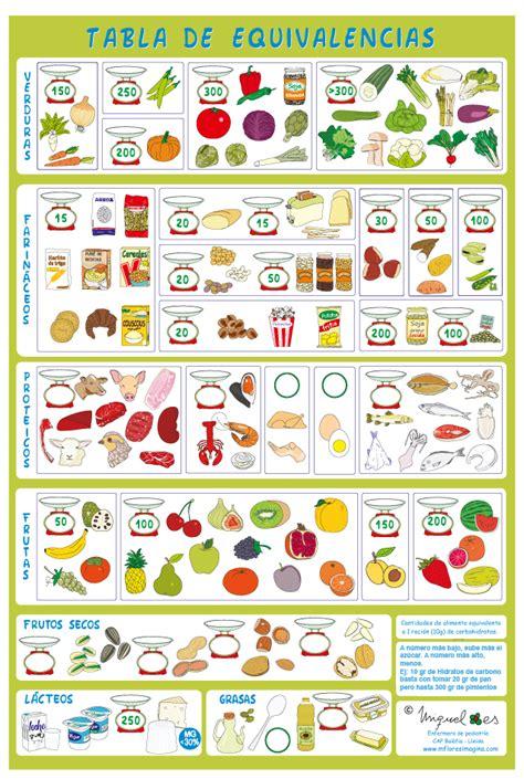 alimentacion prebiotica dietoterapia dieta por raciones el reflejo en la ventana