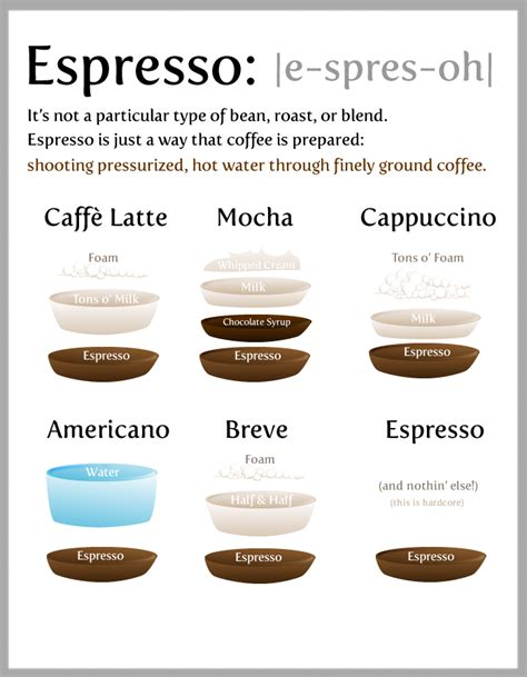 What's in your espresso?   I Love Coffee