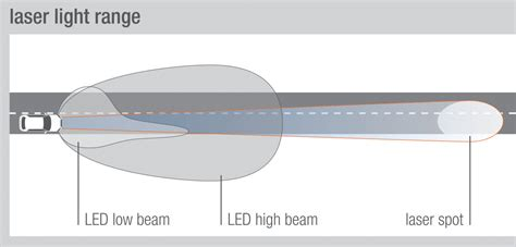 laser diodes function laser light in the car industry questions and answers on innovative laser technology osram