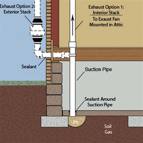 radon mitigation fan lowes radon mitigation system users guide swat environmental