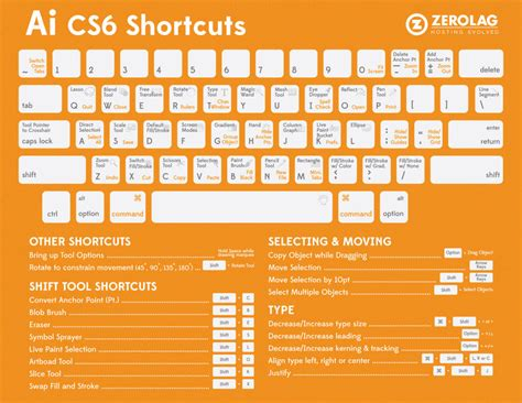 adobe illustrator cs6 shortcut keys pdf learn photoshop and illustrator shortcuts with these cheat