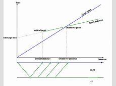 Seismic refraction - Wikipedia Seismograph Diagram