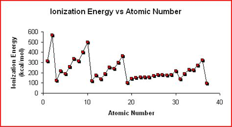 pattern in ionization energy and atomic number graph ap standard 4 periodicity science with mrs welch