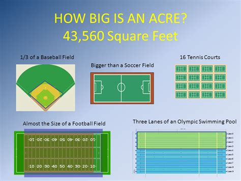 how big is a square foot how big is an acre 43 560 square feet ppt video online
