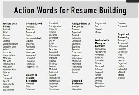 action words for cover letter resume template cover