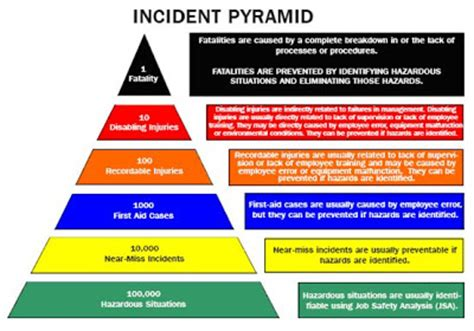 safety pyramid template h w heinrich safety pyramid pictures to pin on