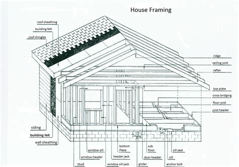 house framing terms house framing terms and diagrams pictures to pin on pinterest pinsdaddy