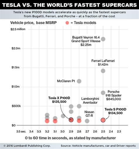 Tesla Motors Chart Tsla Stock The Tesla Motors Inc Chart You To See