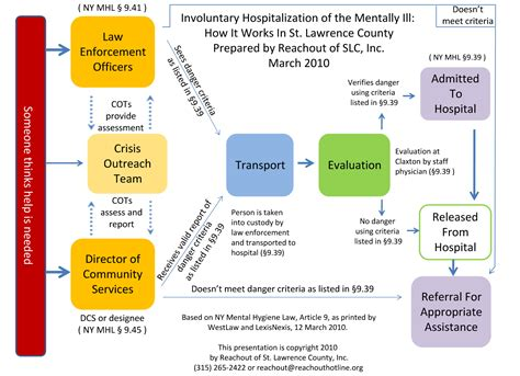mental health flowchart involuntary hospitalization and mental health hollis easter