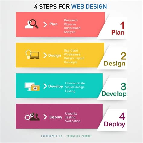 Stepping Design Templates infographic 4 steps for web design
