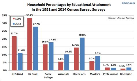 2016 present value chart percentages household incomes the value of higher education phil s
