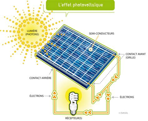 les solaire principe du panneau photovoltaique