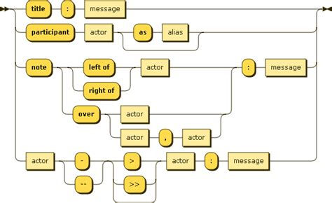 javascript diagram js sequence diagrams by br