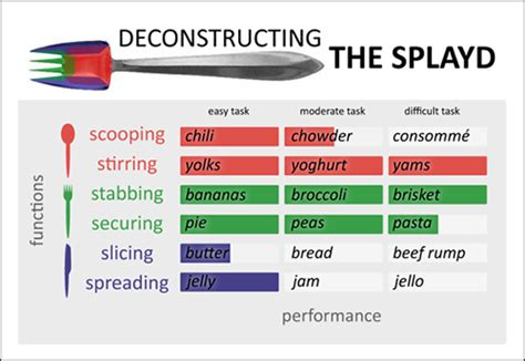 Kitchen Light by Splayd Data Visualization Chart Eat Me Daily