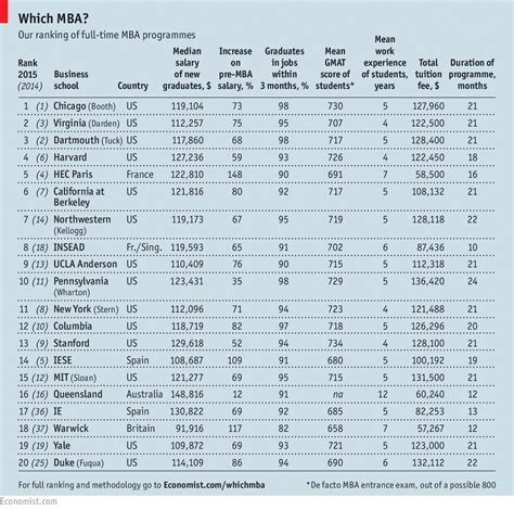 Mba Salary Ranking 2015 by Which Mba 2015 The Economist