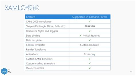 Xamarin 基礎講座 2016年7月版 Xamarin Forms Xaml Templates