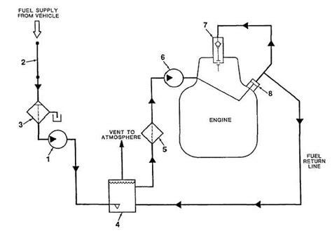 Figure 1 6 Fuel System Diagram