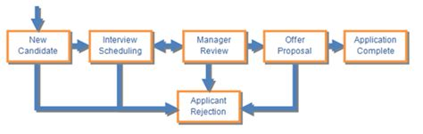create a workflow create a workflow using record level security and filtered