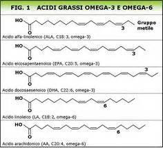 omega tre alimenti hydrocarbon nomenclature naming hydrocarbons practice