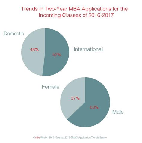 Mba Applications Ask Income by The Mbamission Ask Mbamission Page 79
