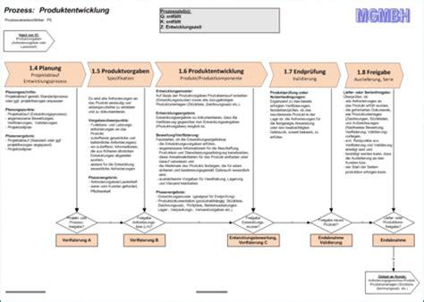 Vorlage Word Lastenheft Dokumentensatz Quot Produktentwicklung Quot Qmt Ingenieurb 252 Ro