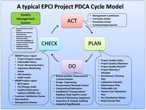 Mande Report Writing by Apply The Pdca Cycle For Continuous Improvement On Epci Project Mande