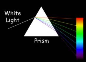 what is visible light