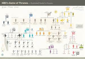 geeknation of thrones house character breakdown
