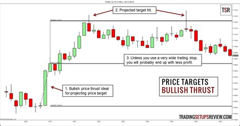 pattern projection trading learning price action trading for beginners a step by