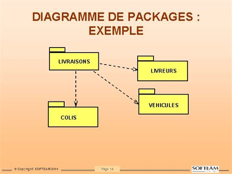 diagramme paquetage uml diagramme de packages exemple