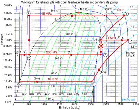 pressure enthalpy diagram for steam temperature enthalpy diagram temperature free engine