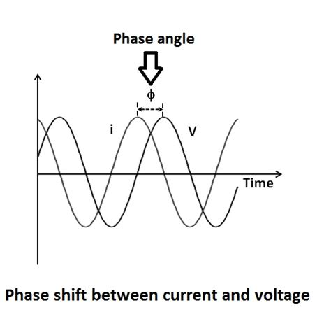 phase angle for inductor phase shift inductor 28 images top circuits page 862 next gr single capacitor resistor or