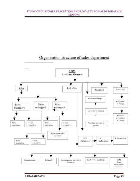Mba Project Report On Manpower Planning by Customer Perception Bijjaragi Motors Mba Project Report