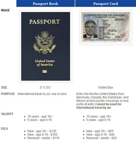 passport to books what s the difference between a passport book and a
