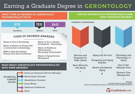 Top Doctoral Programs In Business 5 by Gerontology Graduate Programs Gerontology Degrees