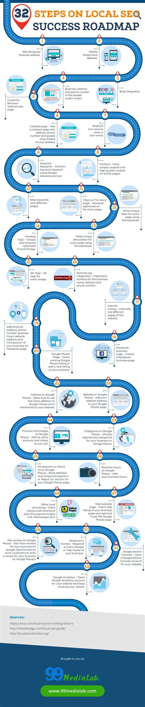 seo roadmap template 25 best ideas about technology roadmap on
