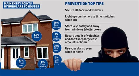 how to protect your home as burglars 11m haul just