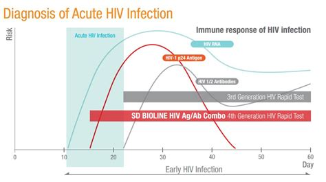 risultati test hiv hiv aids blood home rapid test 4th generation incl