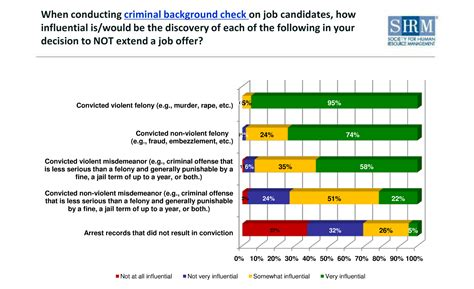 Finding Work With A Criminal Record Criminal Background Check What S Included