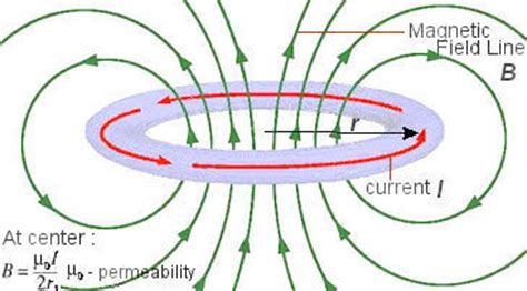 inductor magnetic field collapse synchrotron radiation