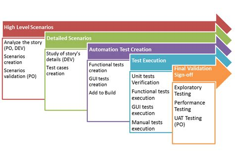 agile test strategy template tdd emiliano soldi project management agile
