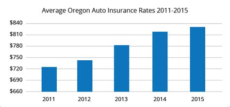 average home insurance cost by zip code best car insurance rates in oregon quotewizard