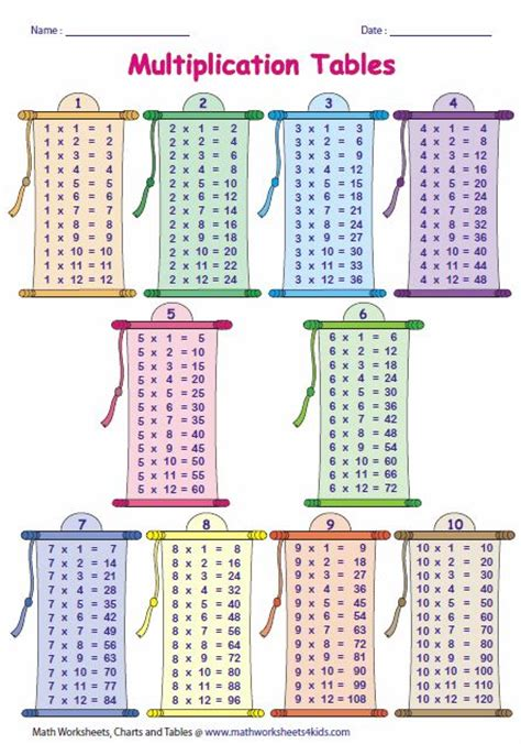 how to teach times tables best 25 multiplication tables ideas on times