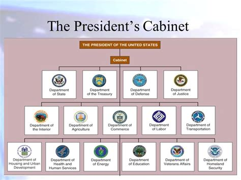 What Is The President S Cabinet the philadelphia convention ppt