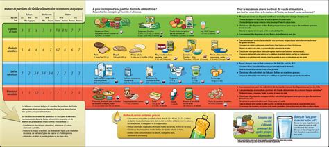 guida alimentare le guide alimentaire canadien food for health