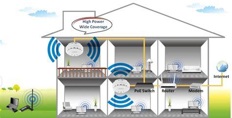 edimax access points n300 n300 high power ceiling