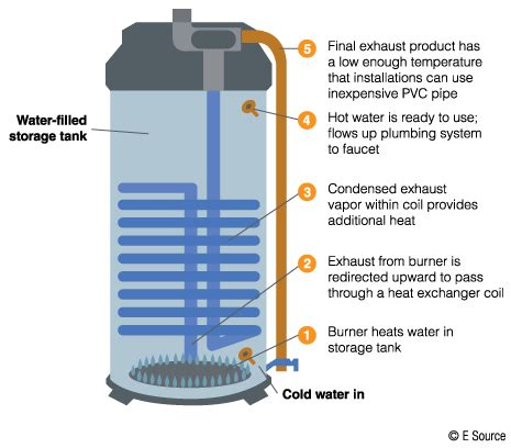 gas fired water heater gas fired tank water heaters madison gas and electric