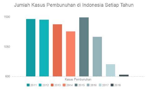 jumlah kasus pembunuhan  indonesia setiap  data