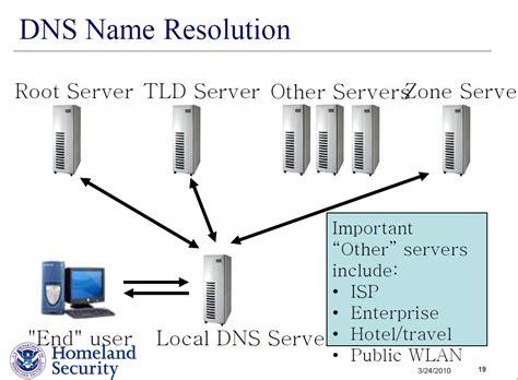 deparment  homeland security dnssec securing  domain