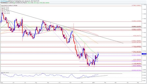 what is the range of resistor eur usd continues to threaten range resistance ahead of ecb meeting